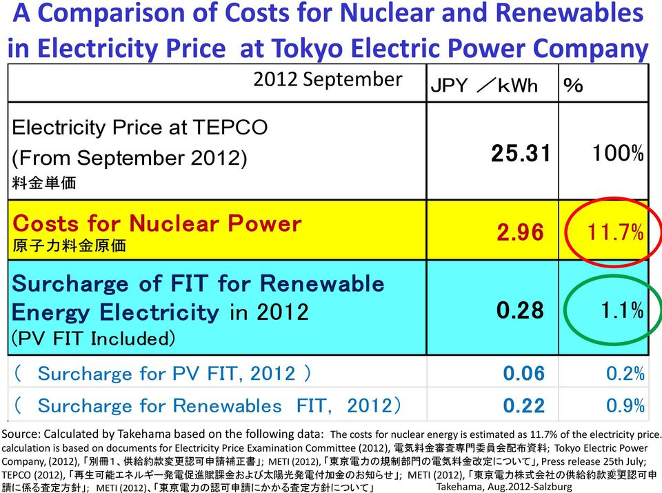 2% ( Surcharge for Renewables FIT, 2012) 0.22 0.9% Source: Calculated by Takehama based on the following data: The costs for nuclear energy is estimated as 11.7% of the electricity price.