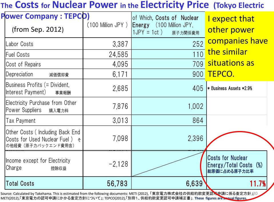 6,171 900 Business Profits (= Divident, Interest Payment) 事 業 報 酬 Electricity Purchase from Other Power Suppliers 購 入 電 力 料 Takehama, Aug.2012-Salzburg 2,685 405 * Business Assets *2.