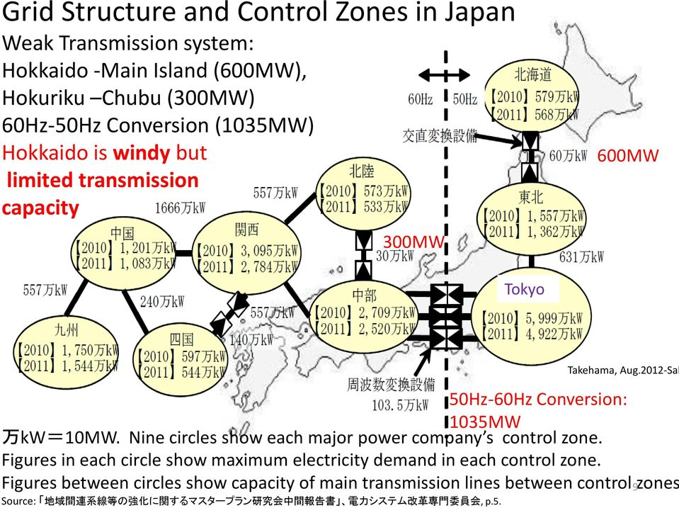 Nine circles show each major power company s control zone. Figures in each circle show maximum electricity demand in each control zone.