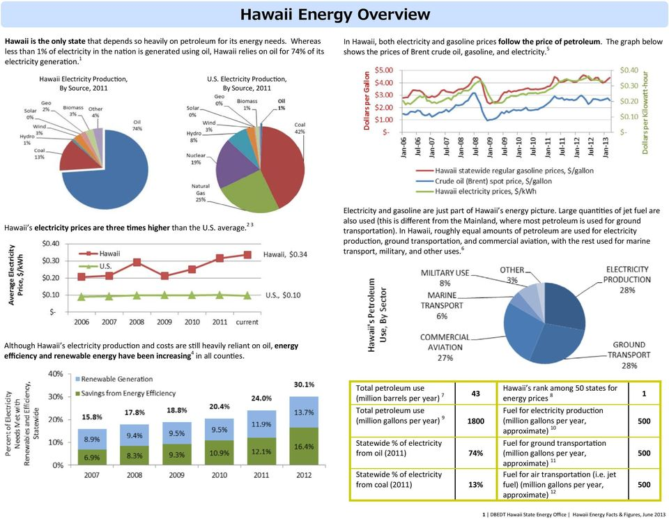 1 In Hawaii, both electricity and gasoline prices follow the price of petroleum. The graph below shows the prices of Brent crude oil, gasoline, and electricity.