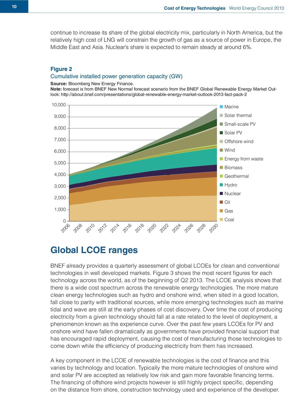 Figure 2 Cumulative installed power generation capacity (GW) Source: Bloomberg New Energy Finance.