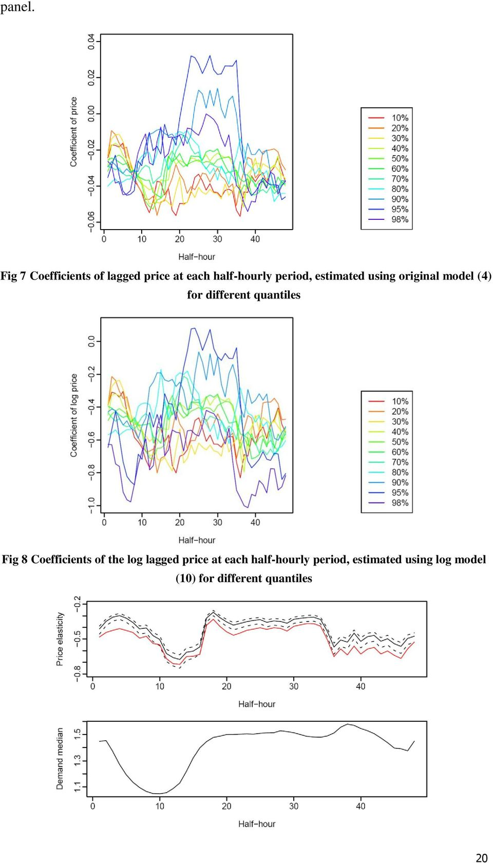 estimated using original model (4) for different quantiles Fig 8