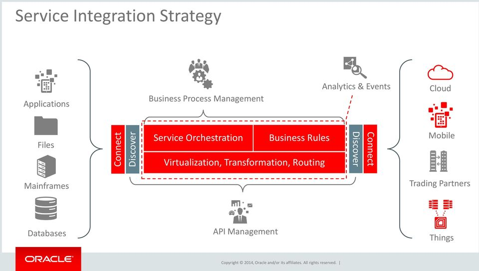 Orchestration Business Rules Virtualization, Transformation, Routing
