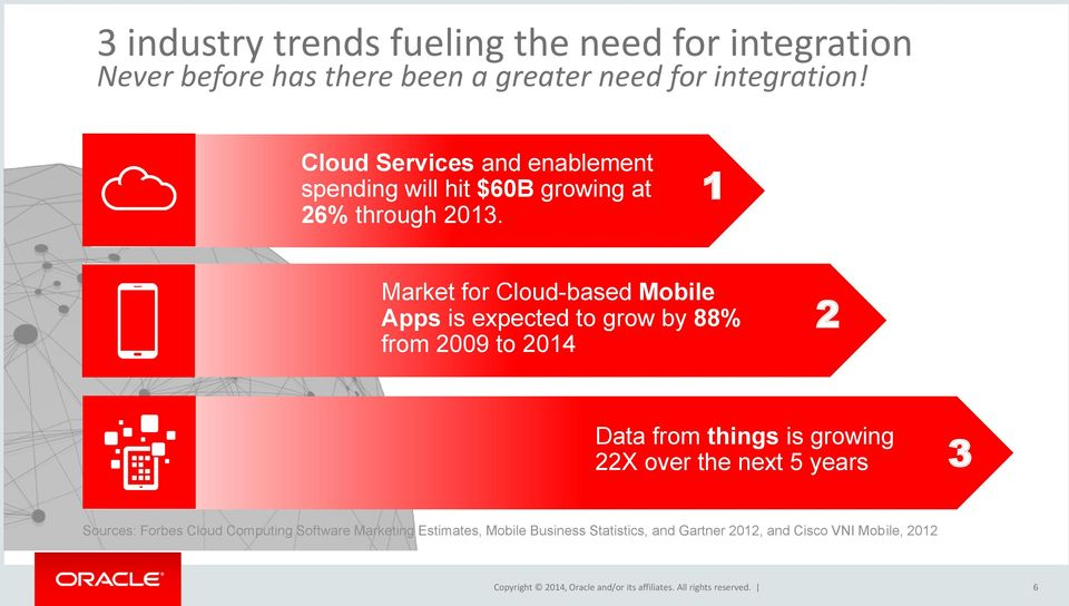 1 Market for Cloud-based Mobile Apps is expected to grow by 88% from 2009 to 2014 2 Data from things is growing 22X