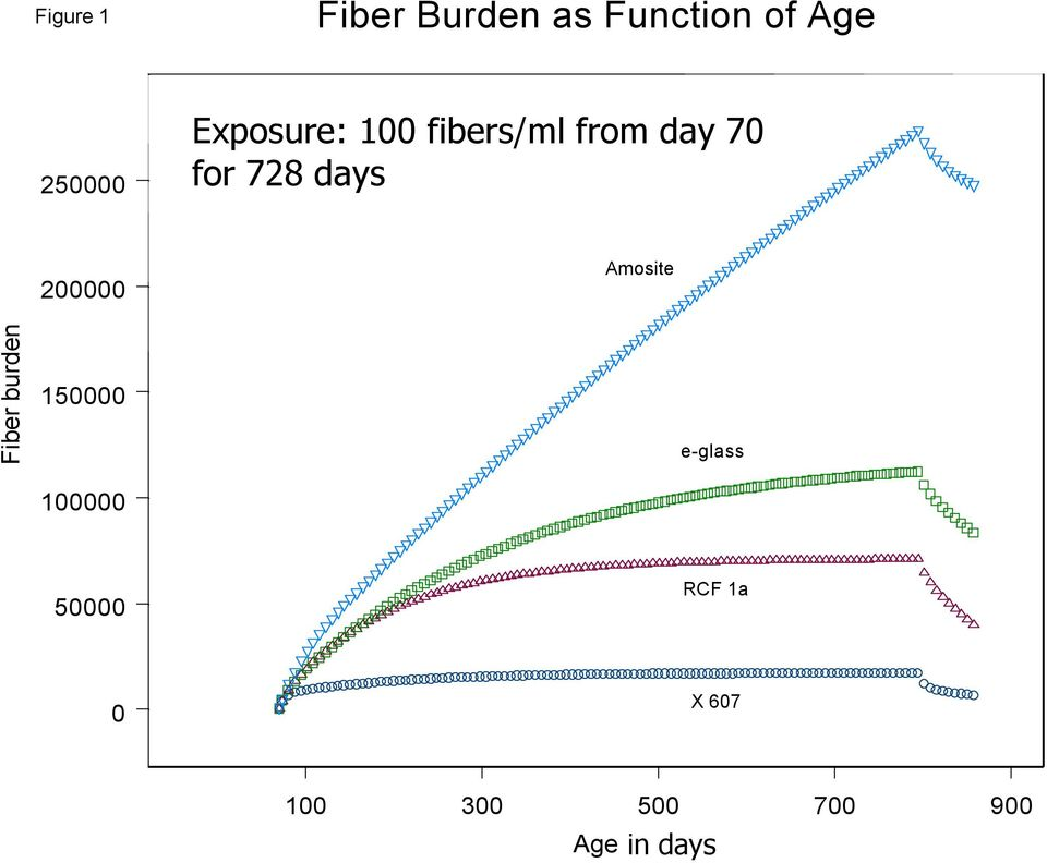 Fiber burden 200000 150000 100000 Amosite e-glass