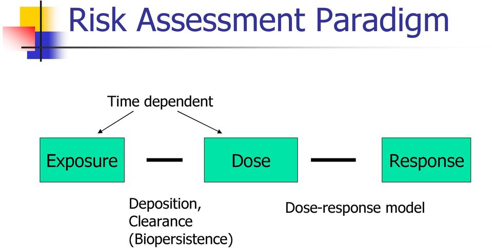 Response Deposition, Clearance