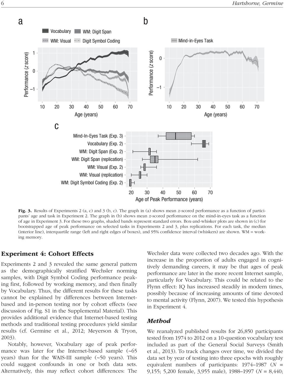 2) 10 20 30 40 50 60 70 20 30 40 50 60 70 Age of Peak Performance (years) Fig. 3. Results of Experiments 2 (a, c) and 3 (b, c).