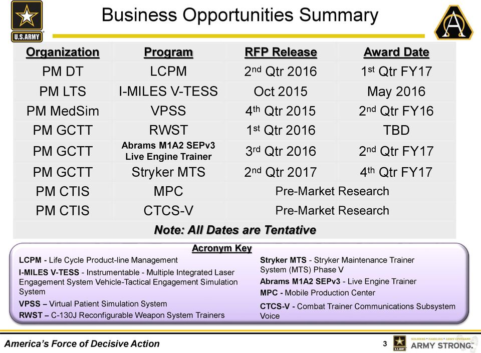 Opportunities Summary Note: All Dates are Tentative Acronym Key I-MILES V-TESS - Instrumentable - Multiple Integrated Laser Engagement System Vehicle-Tactical Engagement Simulation System VPSS