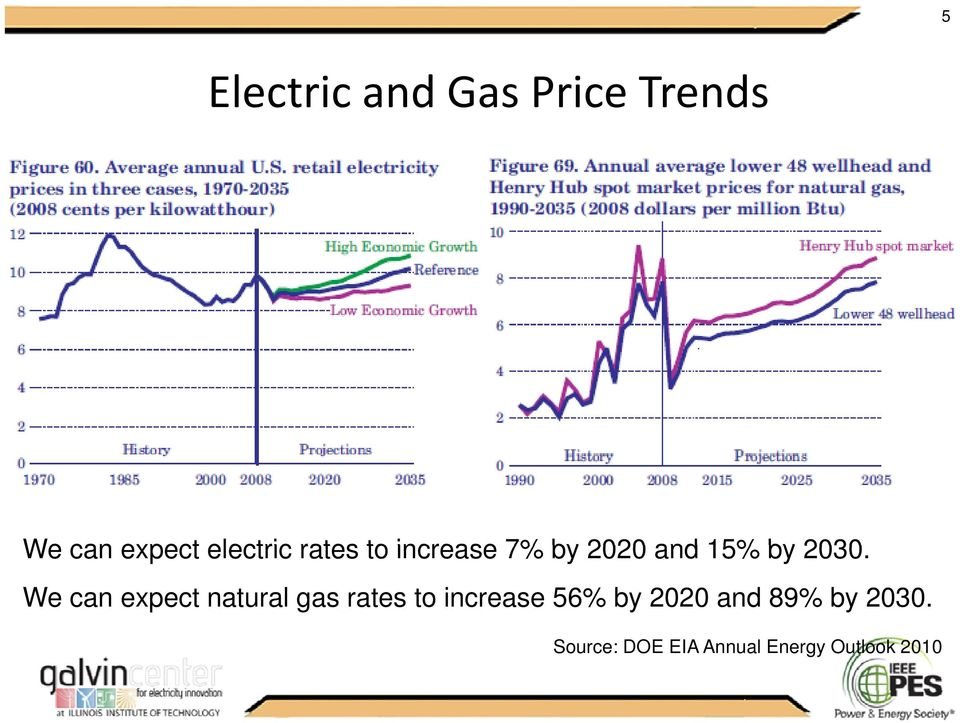 We can expect natural gas rates to increase 56% by