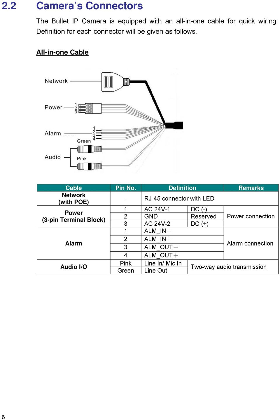 Definition Remarks Network - RJ-45 connector with LED (with POE) 1 AC 24V-1 DC (-) Power 2 GND Reserved Power connection