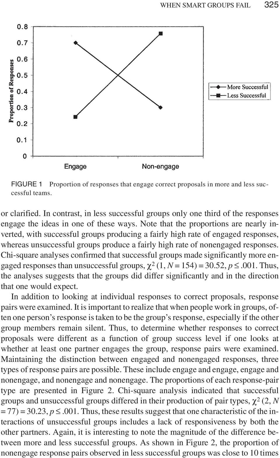 Note that the proportions are nearly inverted, with successful groups producing a fairly high rate of engaged responses, whereas unsuccessful groups produce a fairly high rate of nonengaged responses.