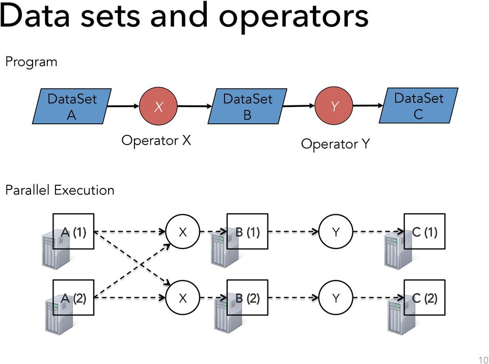Operator X Operator Y Parallel