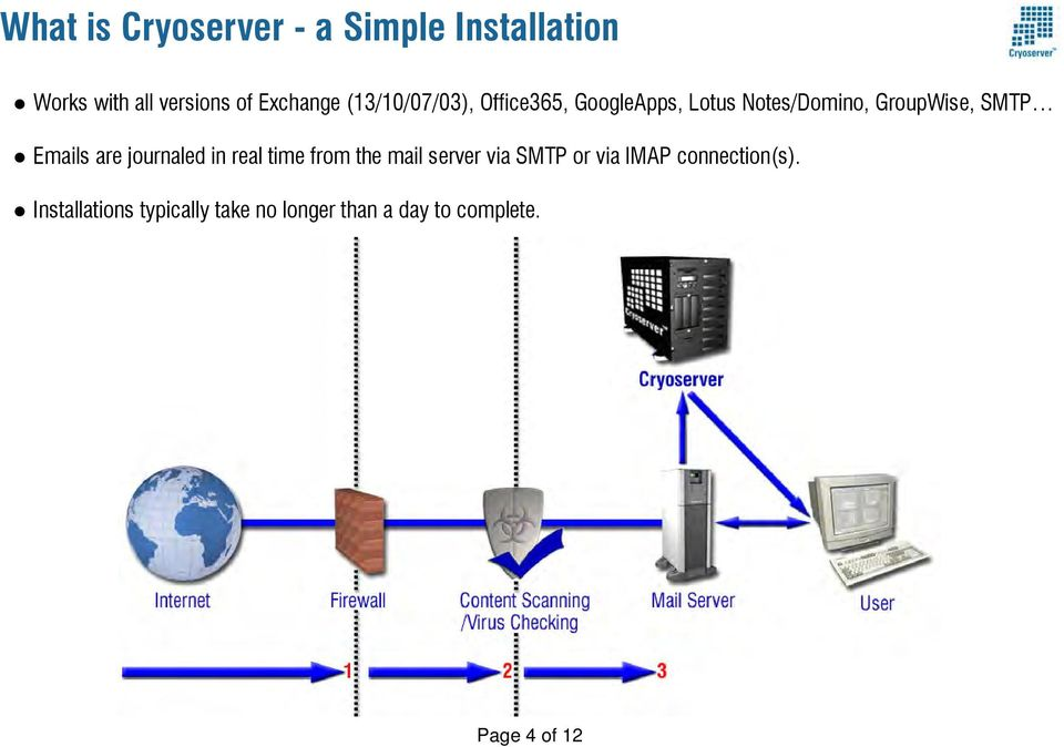 Emails are journaled in real time from the mail server via SMTP or via IMAP
