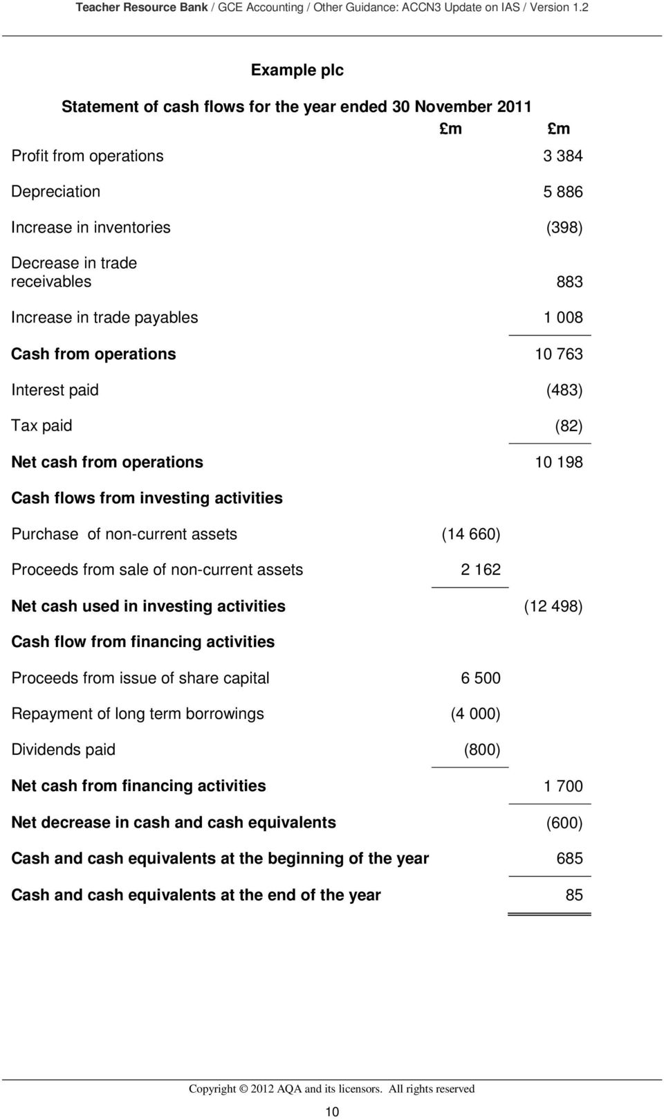 in trade payables 1 008 Cash from operations 10 763 Interest paid (483) Tax paid (82) Net cash from operations 10 198 Cash flows from investing activities Purchase of non-current assets (14 660)