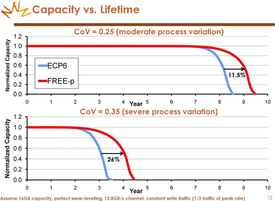 25 (moderate process variation) ECP6 FREE-p 0 1 2 3 4 Year 5 6 7 8 9 10 CoV = 0.