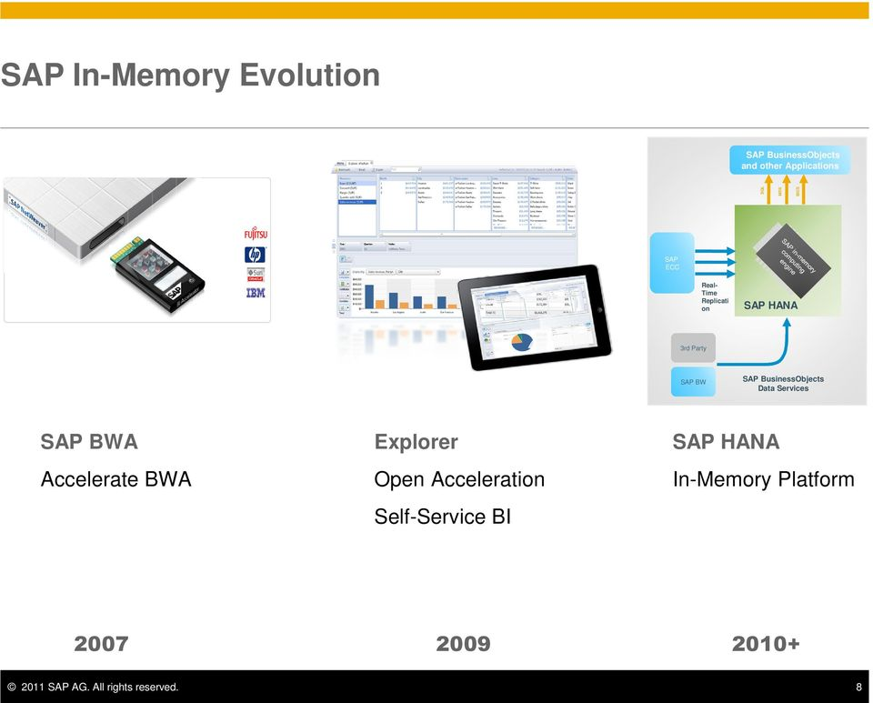 Data Services SAP BWA Accelerate BWA Explorer Open Acceleration Self-Service BI