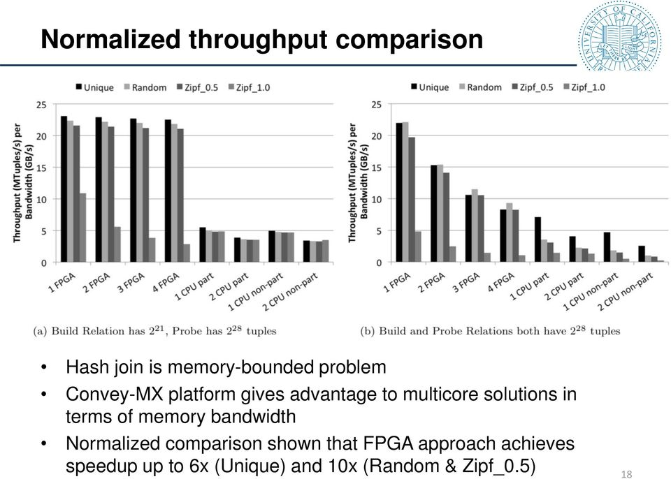 in terms of memory bandwidth Normalized comparison shown that FPGA