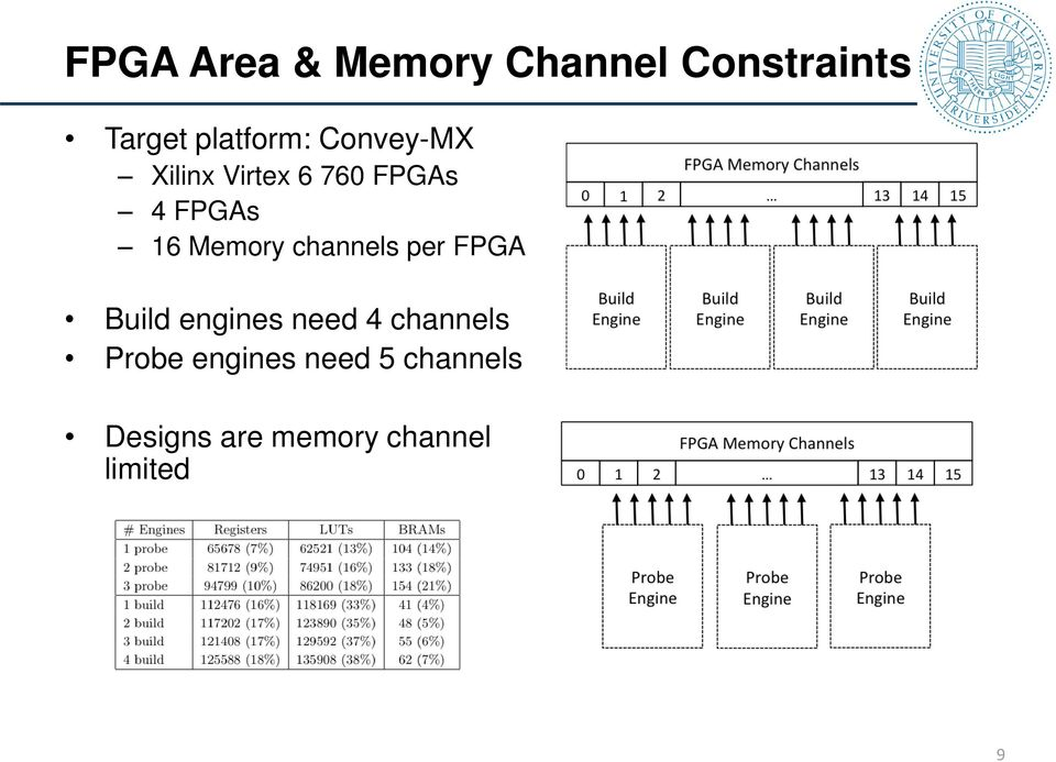 channels per FPGA Build engines need 4 channels Probe