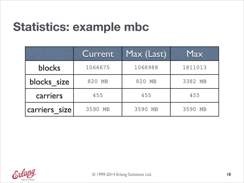 blocks_size 820 MB 820 MB 3382 MB carriers