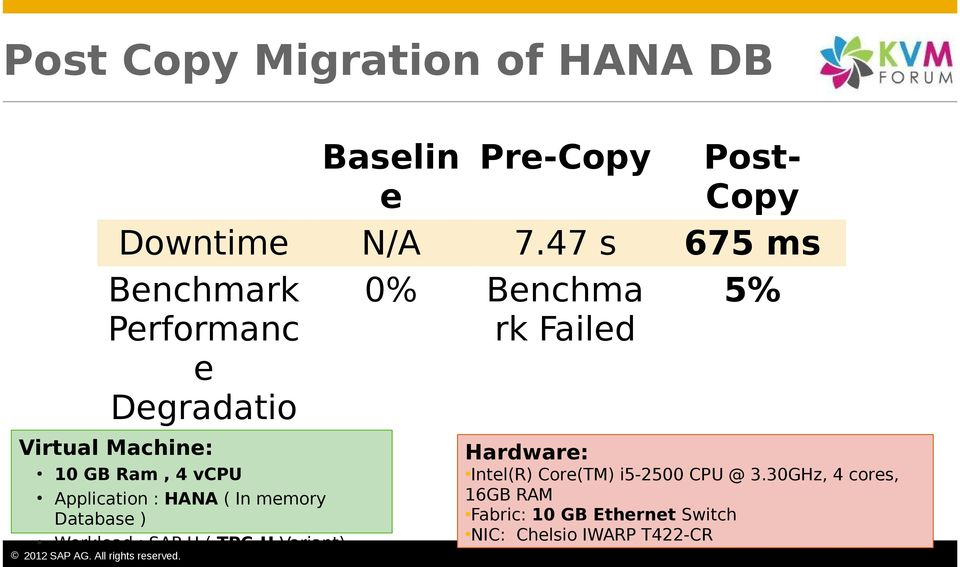 Hardware: 10 GB Ram, 4 vcpu Application : HANA ( In memory Database ) Workload : SAP-H ( TPC-H