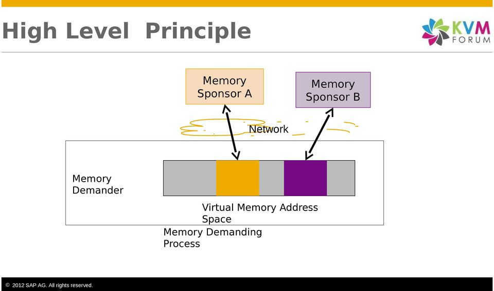 Network Memory Demander Virtual