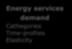 CO2 market Energy services demand