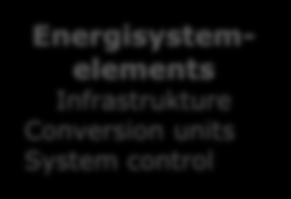 Conversion units System control Energy