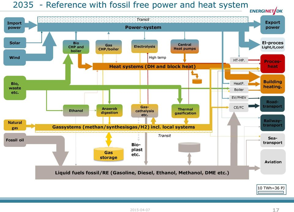 Thermal gasification HeatP. Boiler EV/PHEV CE/FC Building heating. Roadtransport Natural gas Gassystems (methan/synthesisgas/h2) incl.