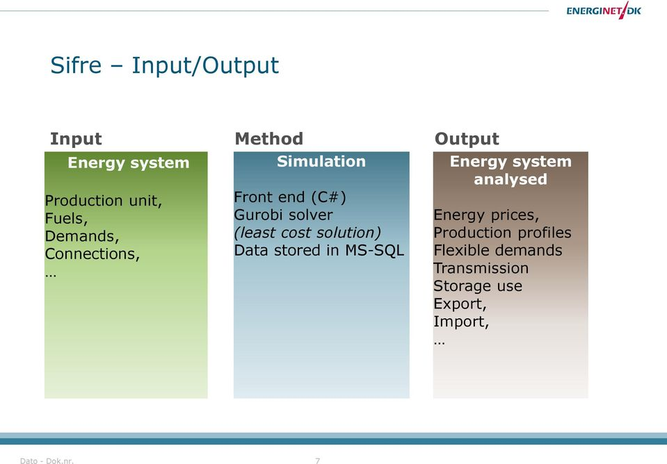 solution) Data stored in MS-SQL Energy system analysed Energy prices,