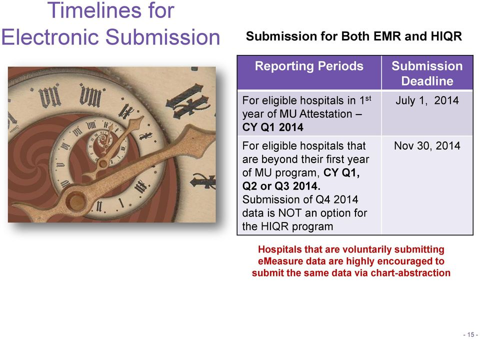Q3. Submission of Q4 data is NOT an option for the HIQR program Submission Deadline July 1, Nov 30, Hospitals that