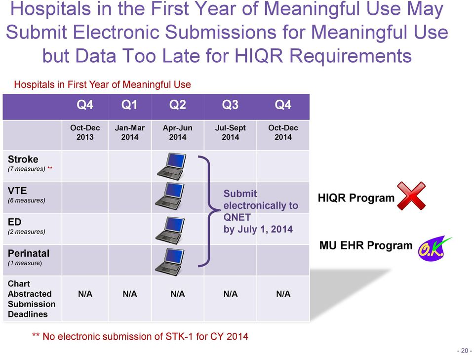 Stroke (7 measures) ** VTE (6 measures) ED (2 measures) Perinatal (1 measure) Submit electronically to QNET by July 1, HIQR