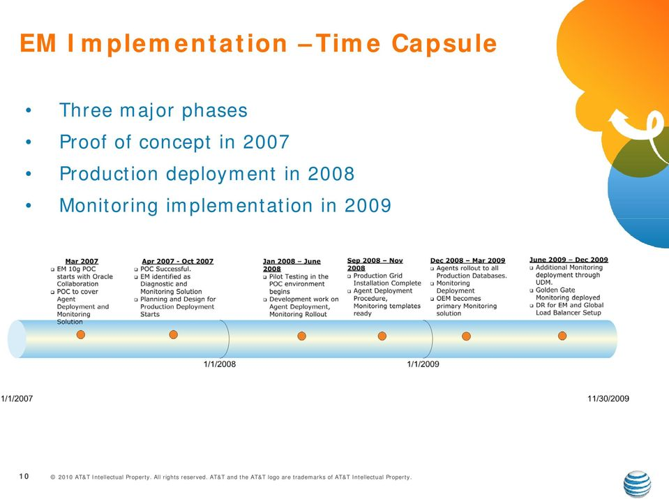 in 2007 Production deployment in