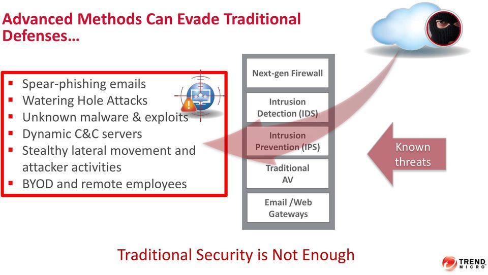 activities BYOD and remote employees Next-gen Firewall Intrusion Detection (IDS) Intrusion