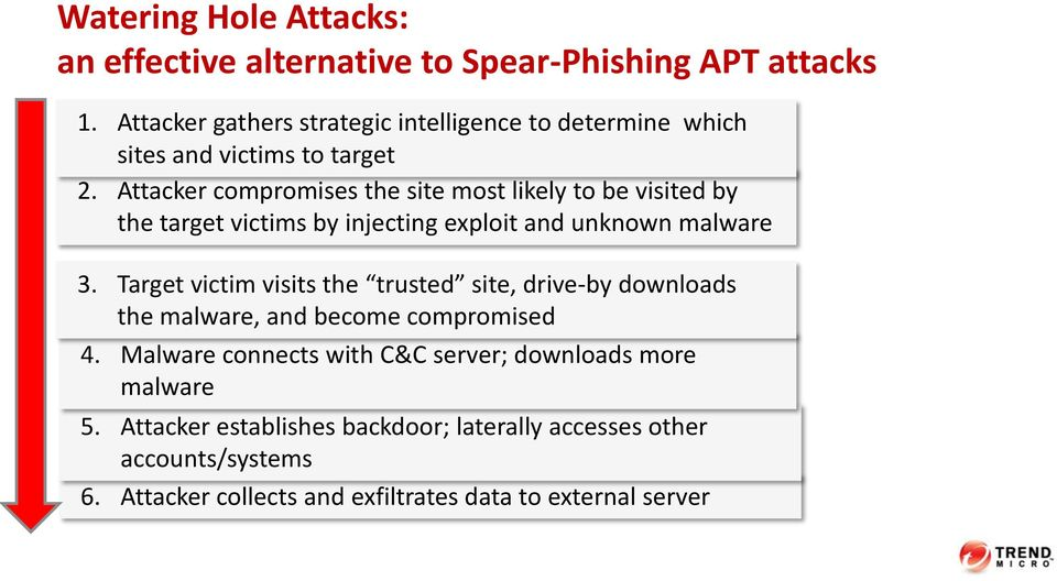 Attacker compromises the site most likely to be visited by the target victims by injecting exploit and unknown malware 3.