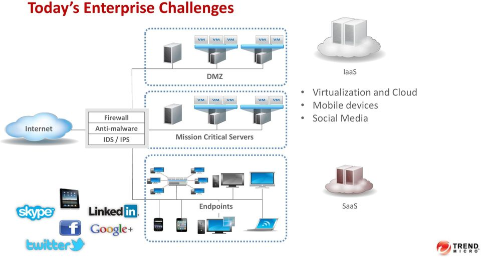Mission Critical Servers Virtualization