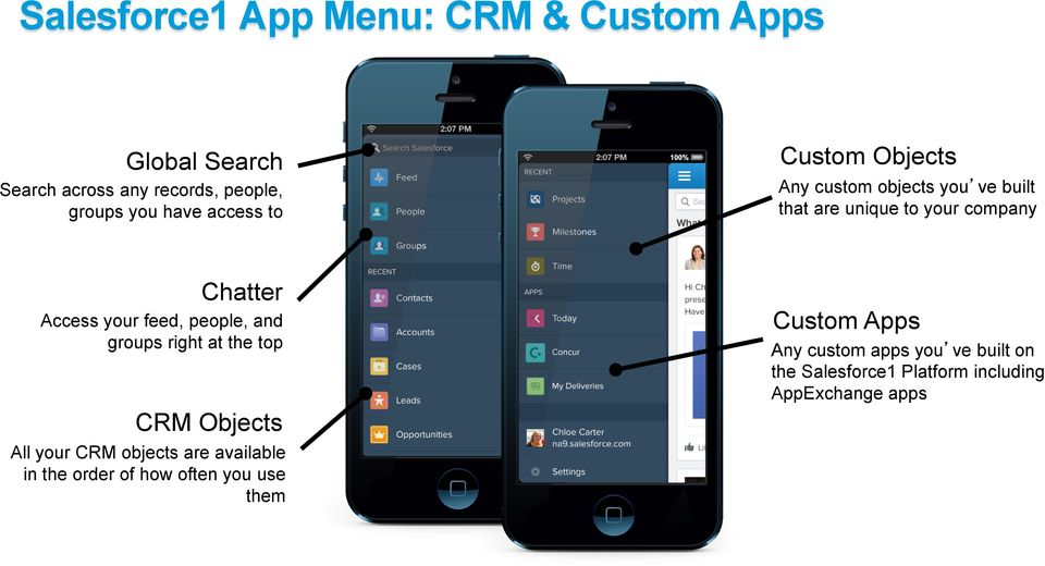 feed, people, and groups right at the top CRM Objects All your CRM objects are available in the order of how
