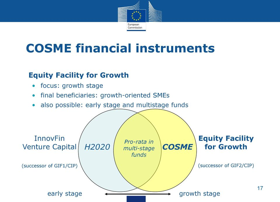 InnovFin Venture Capital H2020 Pro-rata in multi-stage funds COSME Equity Facility