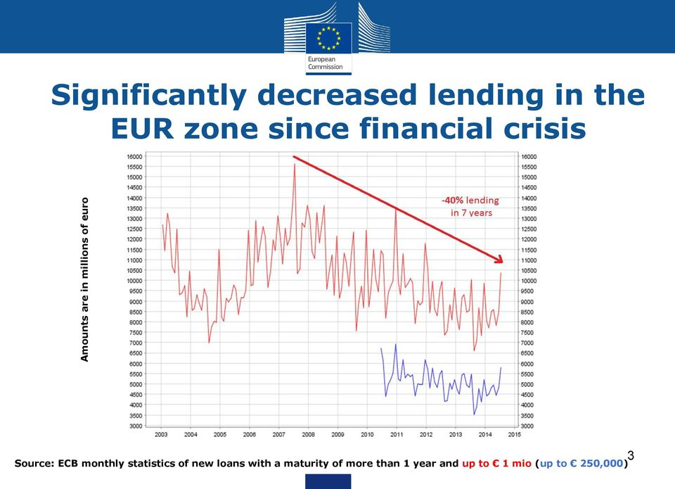 crisis Source: ECB monthly statistics of new loans