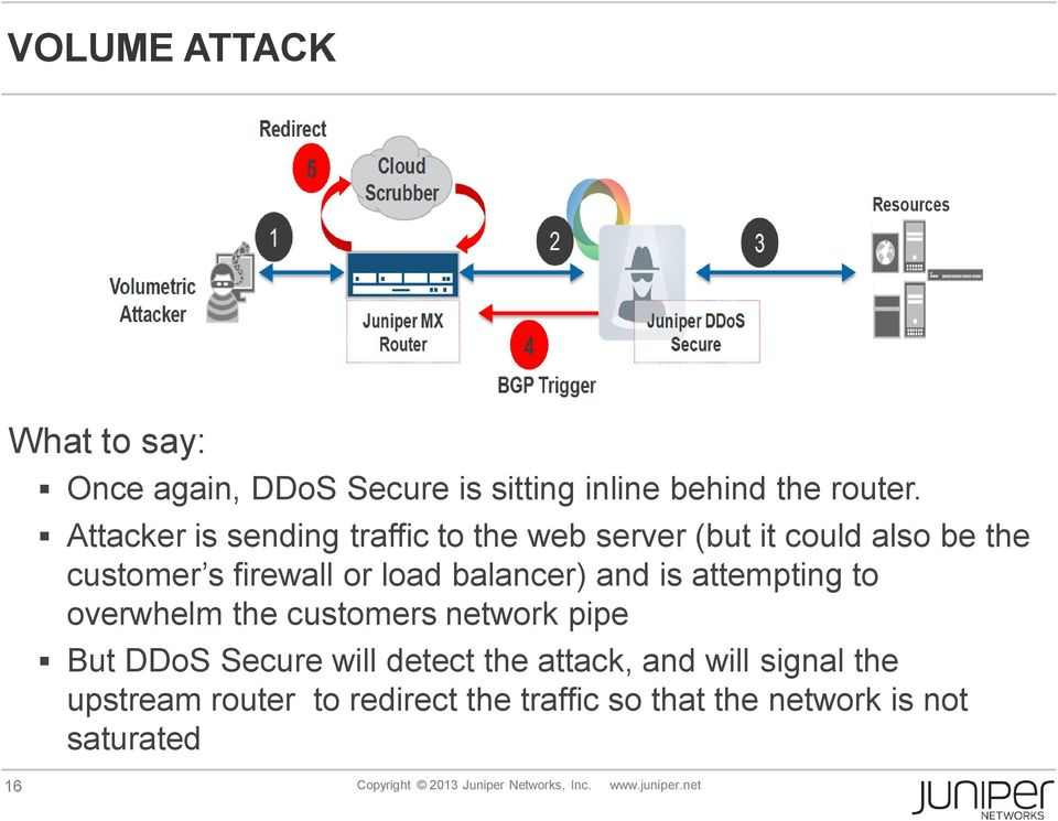 and is attempting to overwhelm the customers network pipe But DDoS Secure will detect the attack, and will