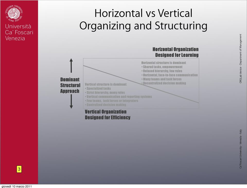forces Vertical structure is dominant Decentralized decision making Specialized tasks Strict hierarchy, many rules Vertical