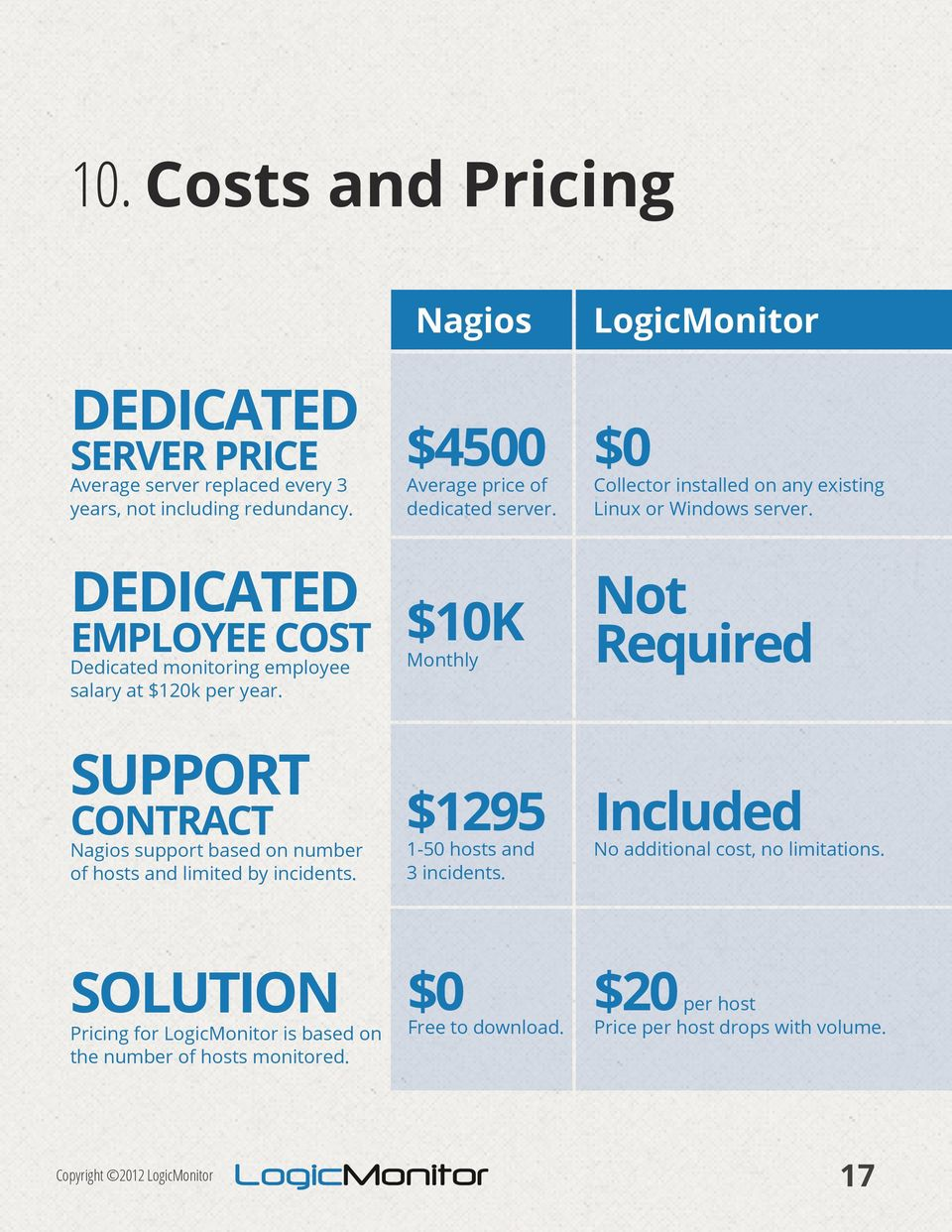 SUPPORT CONTRACT Nagios support based on number of hosts and limited by incidents. $10K Not Monthly Required $1295 Included 1-50 hosts and 3 incidents.