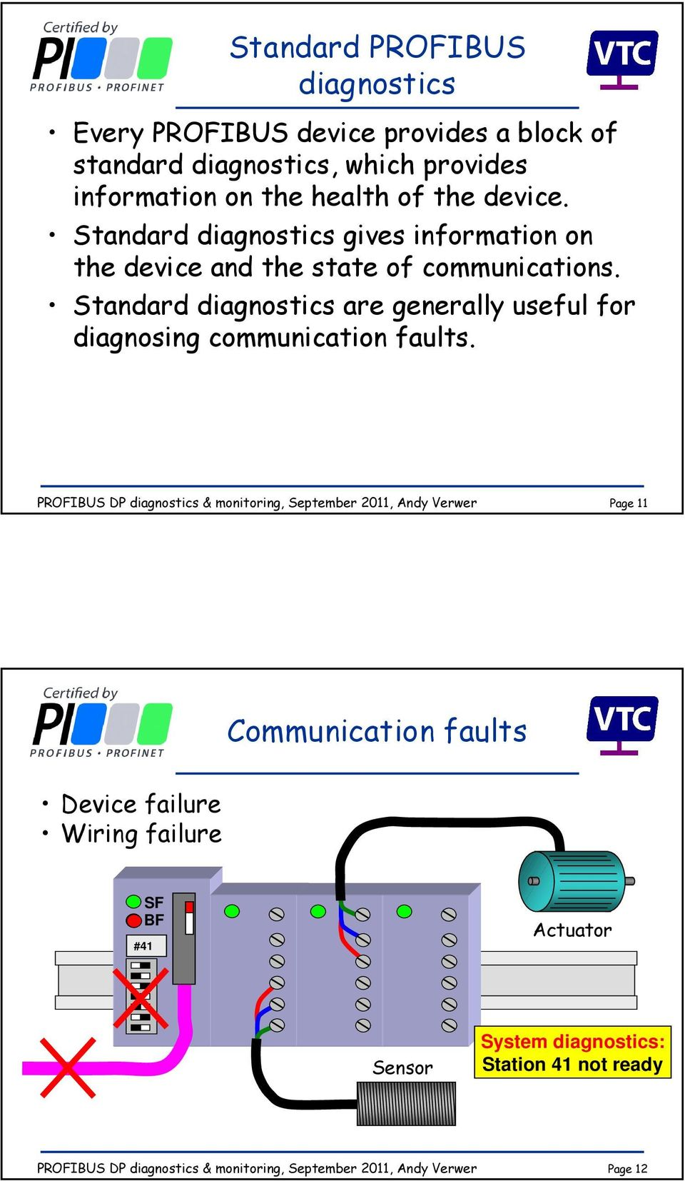 Standard diagnostics gives information on the device and the state of communications.