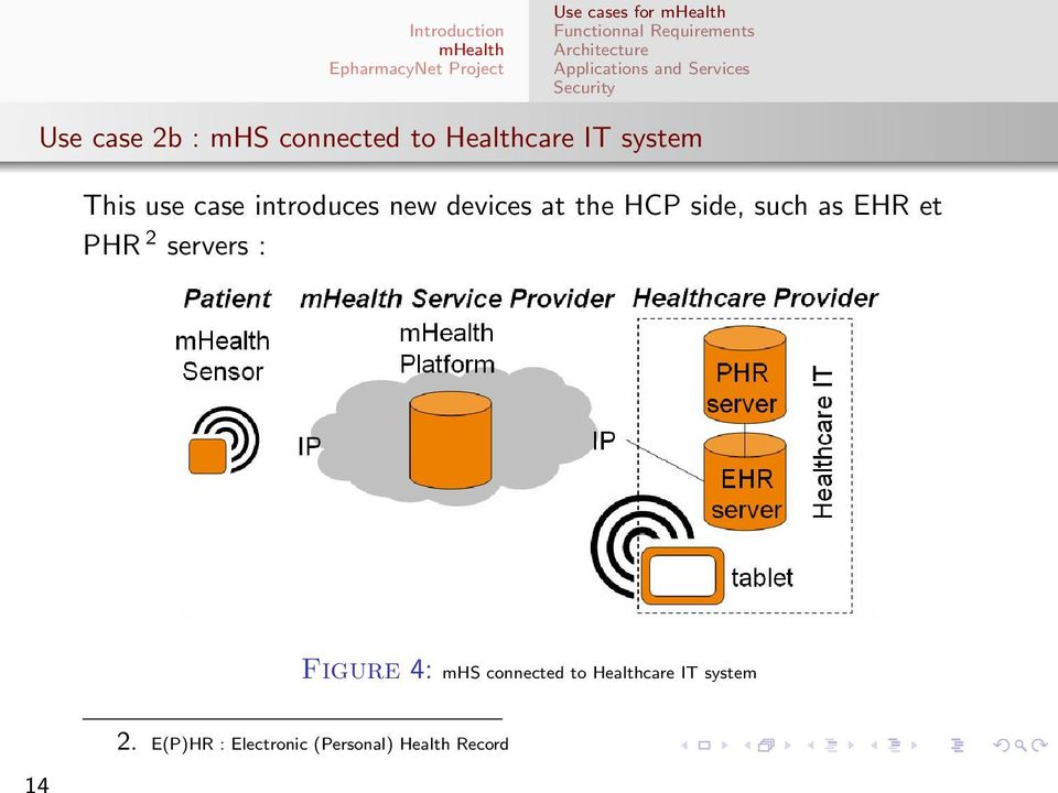 such as EHR et PHR 2 servers : Figure 4: mhs connected to