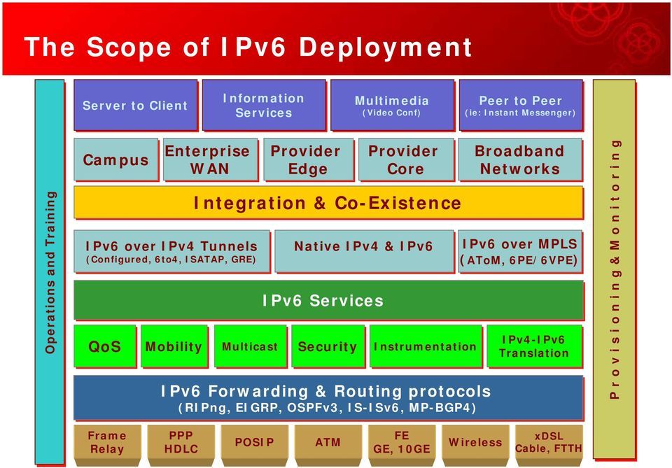 Provider Core Native IPv4 & IPv6 Security Instrumentation IPv6 Forwarding & Routing protocols (RIPng, EIGRP, OSPFv3, IS-ISv6, MP-BGP4) Broadband Networks