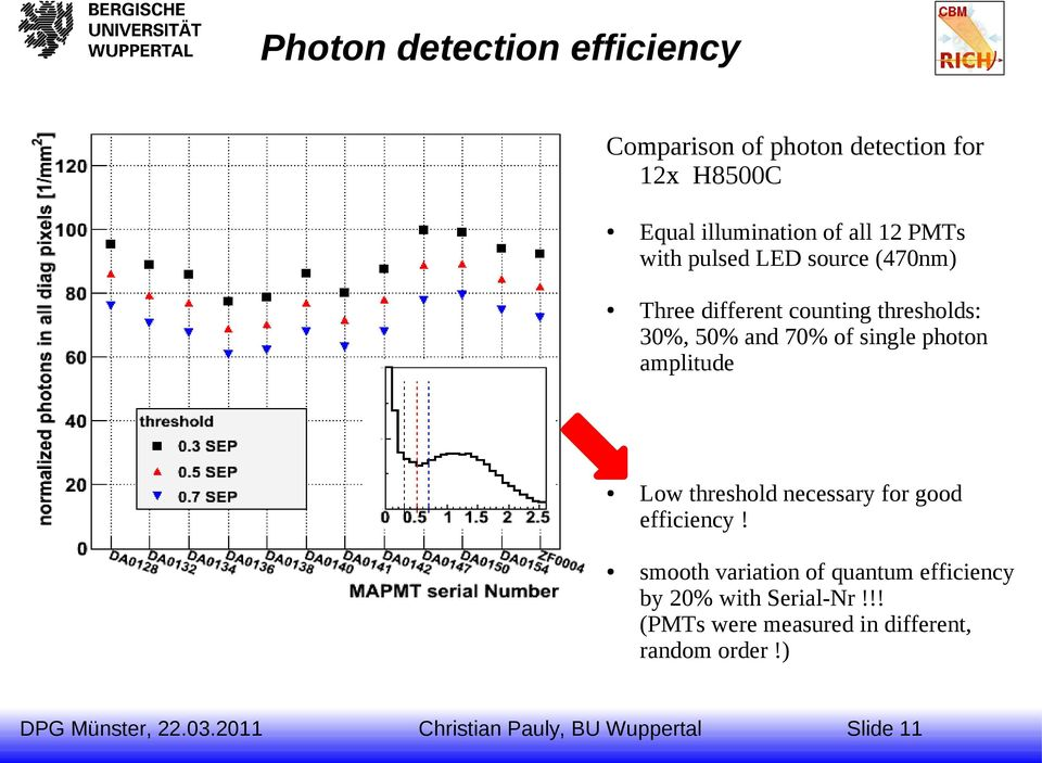 of single photon amplitude Low threshold necessary for good efficiency!