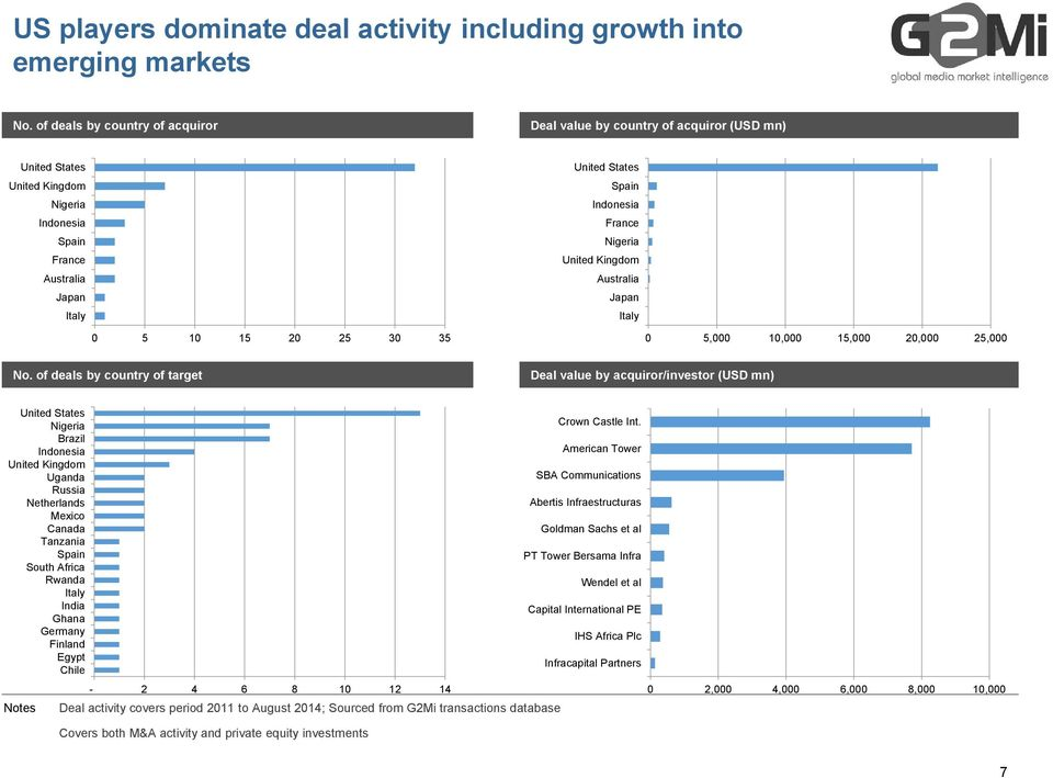 Indonesia France Nigeria United Kingdom Australia Japan Italy 5, 1, 15, 2, 25, No. of deals by country of target Deal value by acquiror/investor (USD mn) United States Nigeria Crown Castle Int.