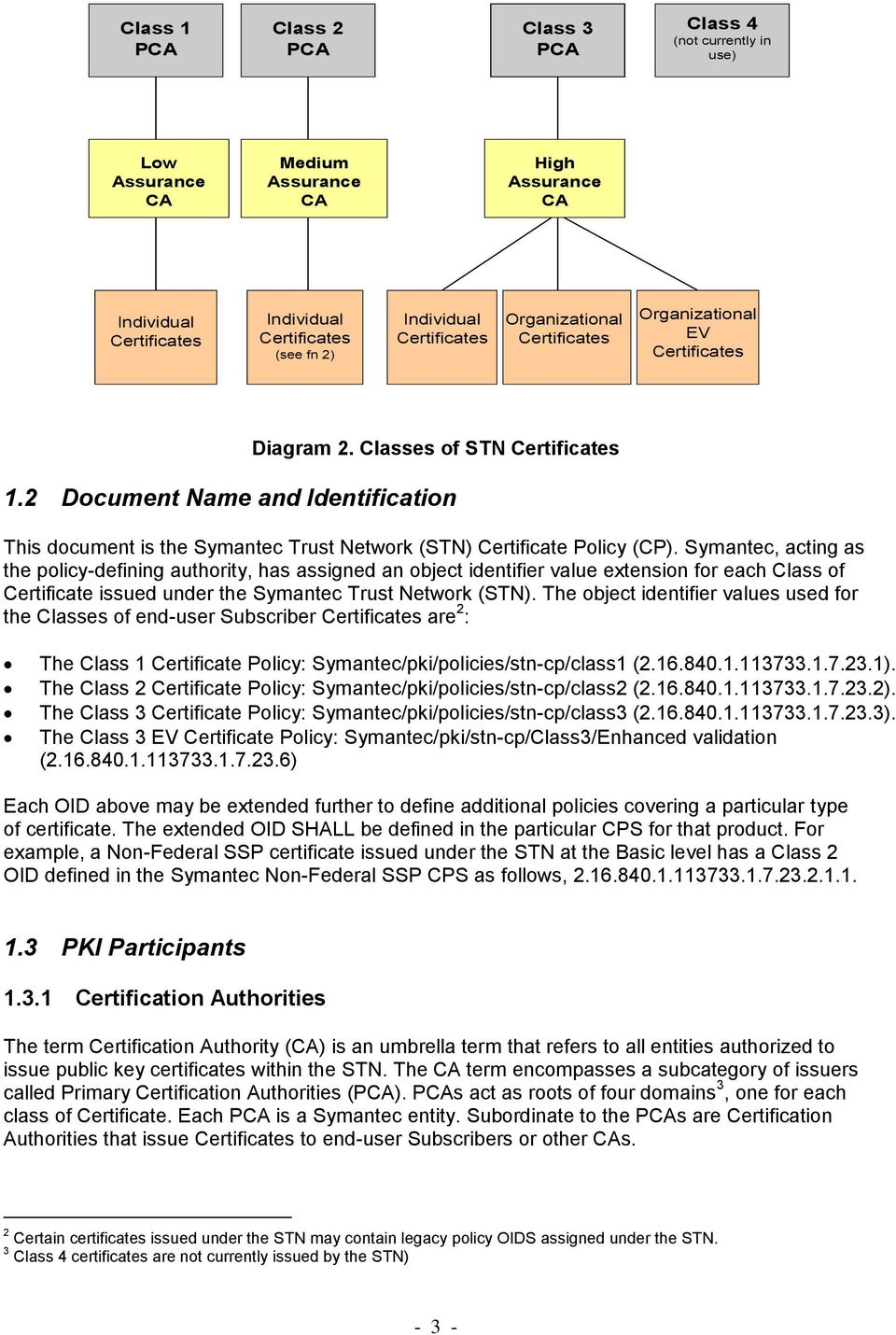 2 Document Name and Identification This document is the Symantec Trust Network (STN) Certificate Policy (CP).