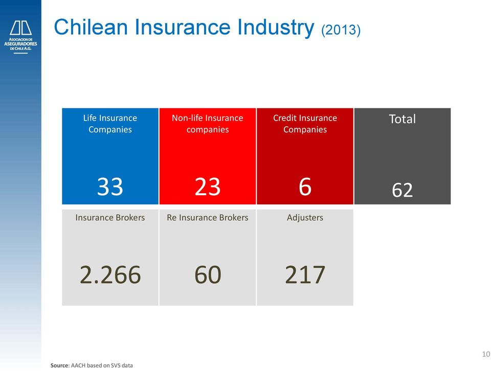 Companies Total 33 23 6 62 Insurance Brokers Re