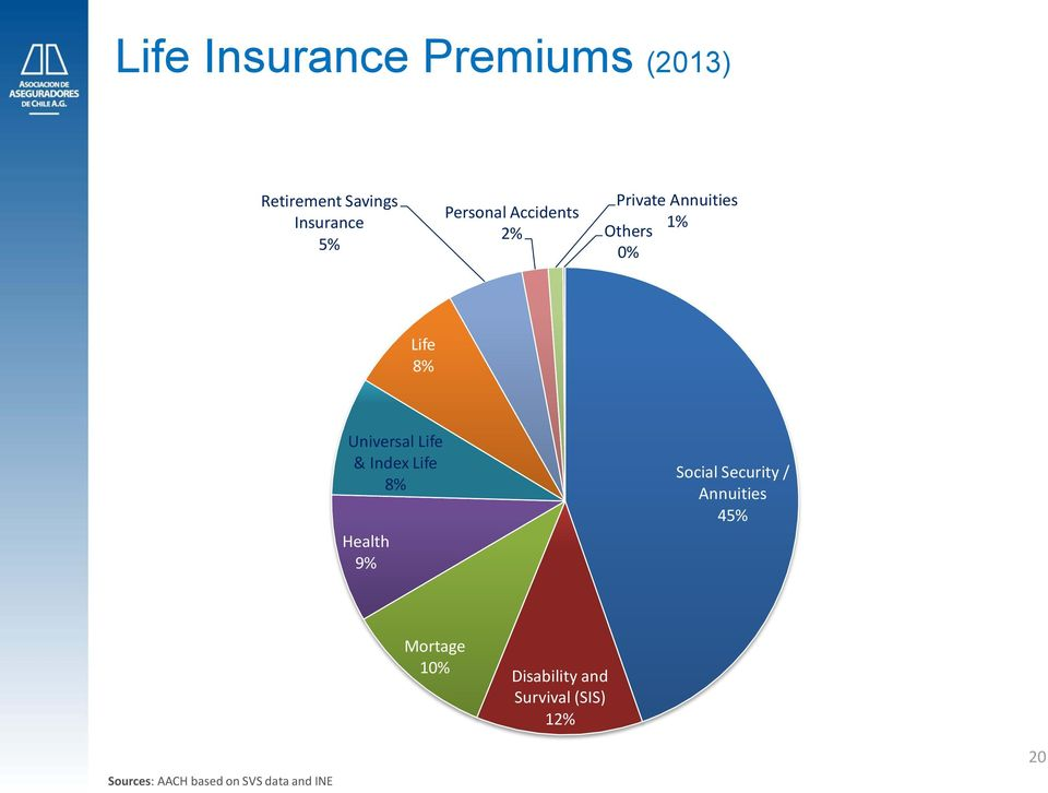 Index Life 8% Health 9% Social Security / Annuities 45% Mortage 10%