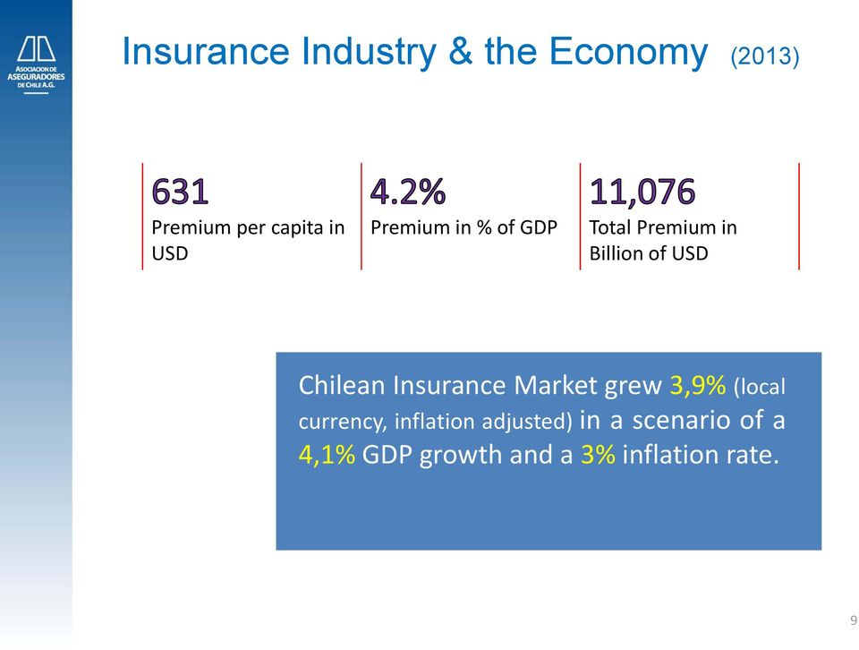 Chilean Insurance Market grew 3,9% (local currency, inflation